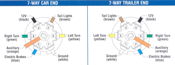 7 Way Wiring Diagram For Trailer Lights from imageserv9.team-logic.com